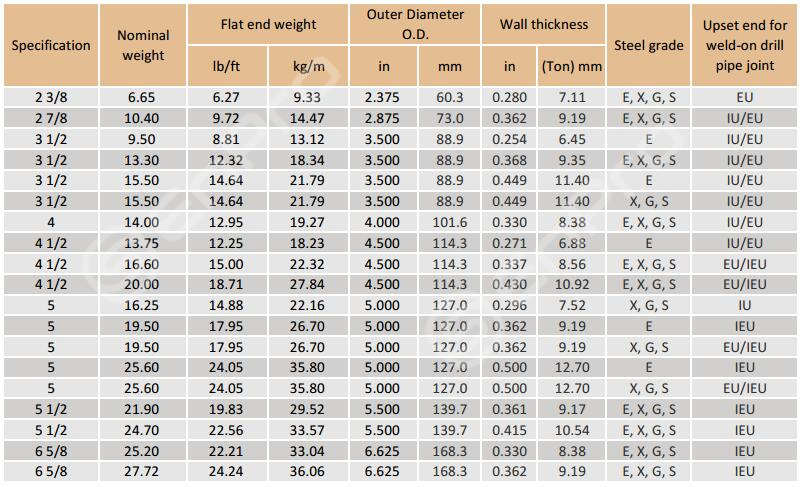 drill pipe sizes