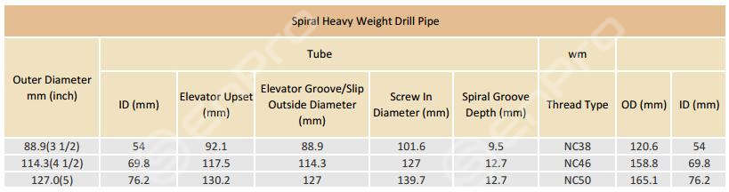 Drill Pipe and Heave Weight Drill Pipe Specifications